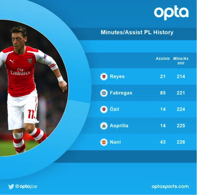 José Antonio Reyes holds an impressive Premier League record. The unselfish lightning-quick forward could have had it all.
