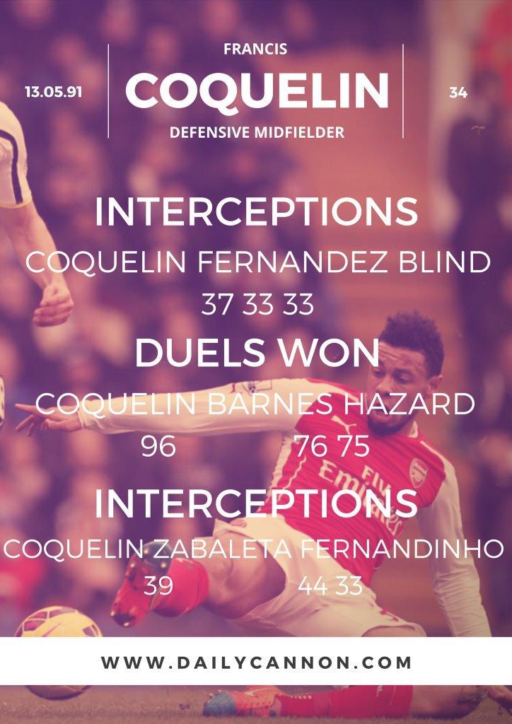 francis coquelin stats (1)